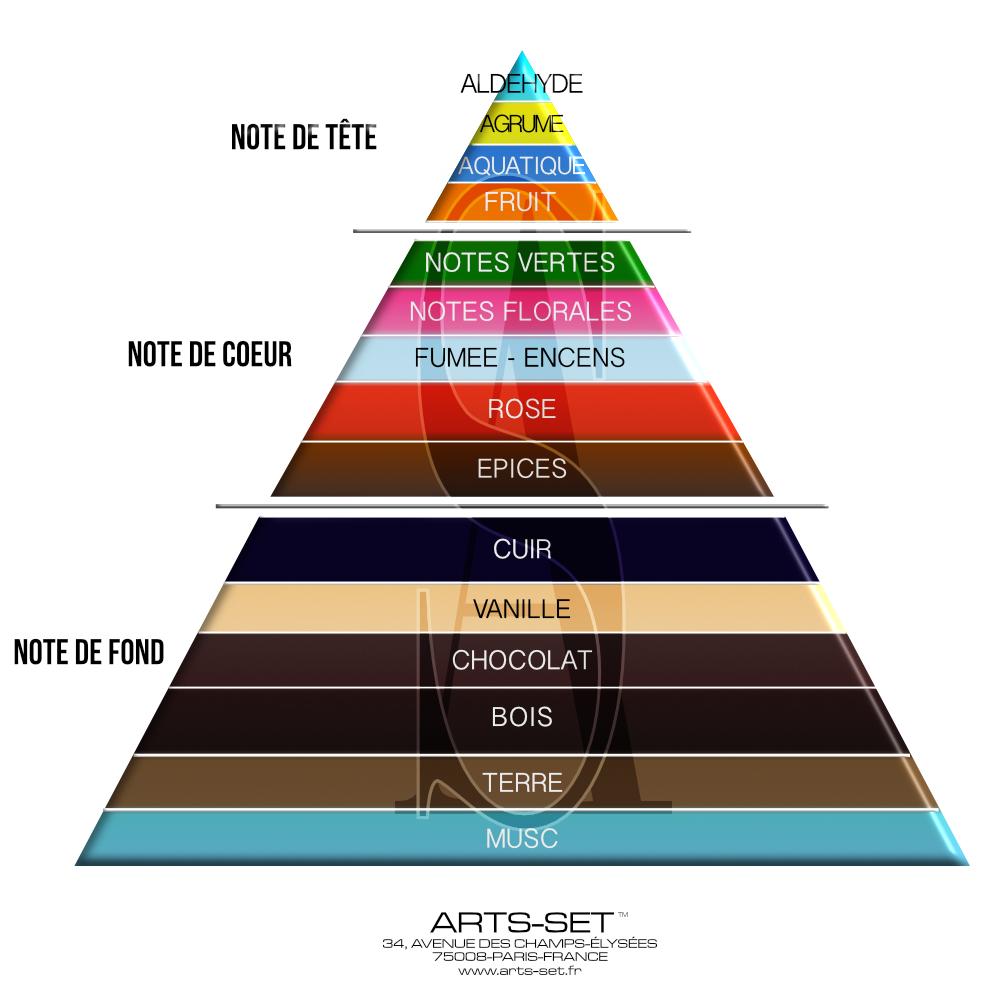 Pyramide Olfactive - Créer son Parfum